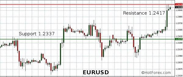 Forex : l'euro gagne du terrain contre le dollar et passe la barre des 1.2400 dans Analyse forex EURUSD-21-August-20121