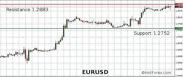 Journée critique pour la zone euro. L'EUR / USD passe la barre des 1,2850 dans Analyse forex EURUSD-12-September-20121